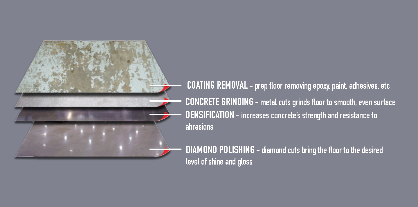 concrete polishing process expanded