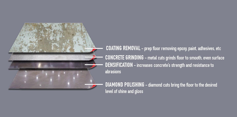 concrete polishing process expanded